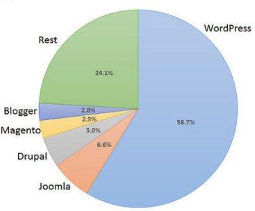 wordpress-dans-le-monde
