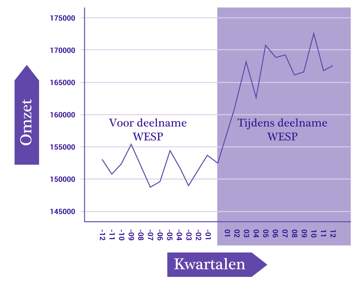 research revenue raising before and during wesp