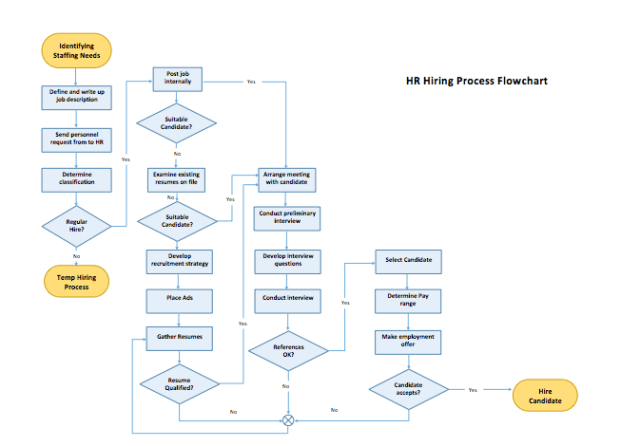 microsoft word flowchart template free download