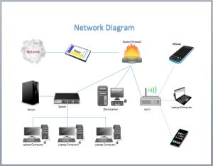Computer network diagram libreoffice microsoft visio, computer, template,. Network Diagram Example Archives My Word Templates