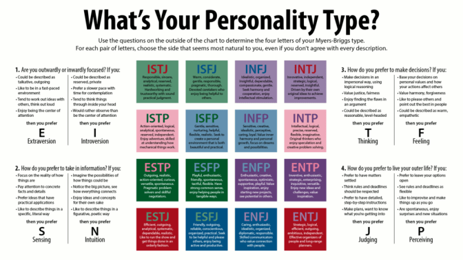 MBTI - The 16 Types Explained