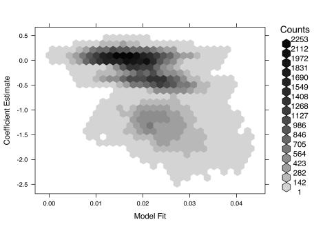 Hexbin plot