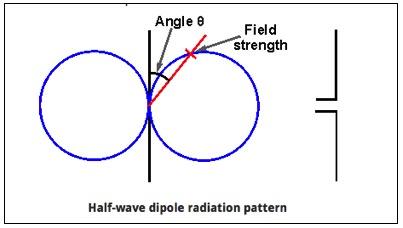 Illustration of Dipole RF Radiation Pattern