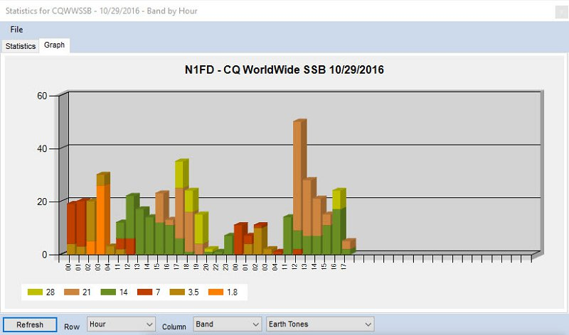 DXCC Progress for N1FD During The Contest Period