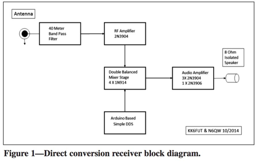 Homebrewed Transceiver Block Diagram