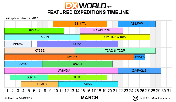 DX World DXpedition Calendar for Marc