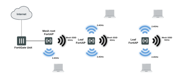 Field Day - WiFi Mesh Topology