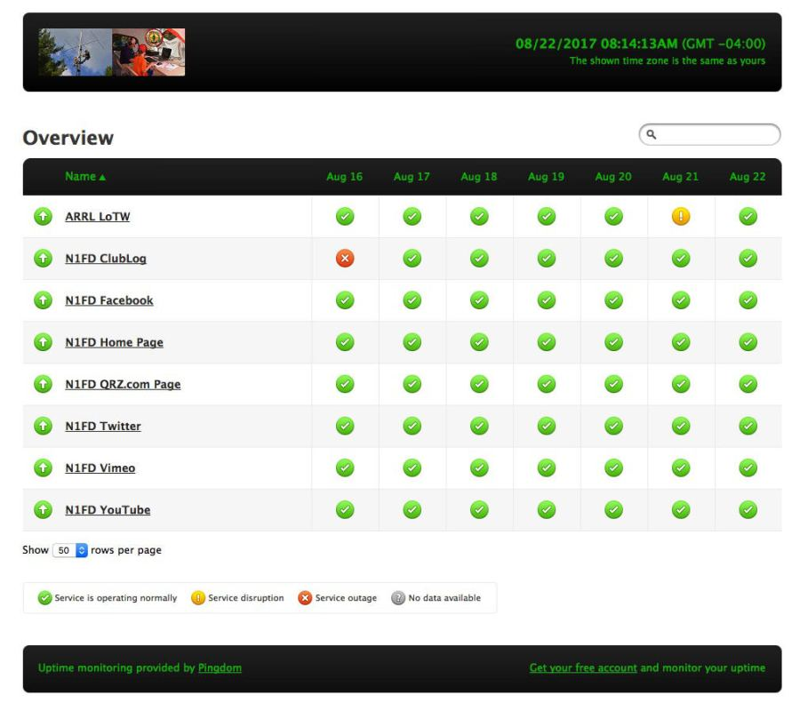 New Features - N1FD Internet Status Page