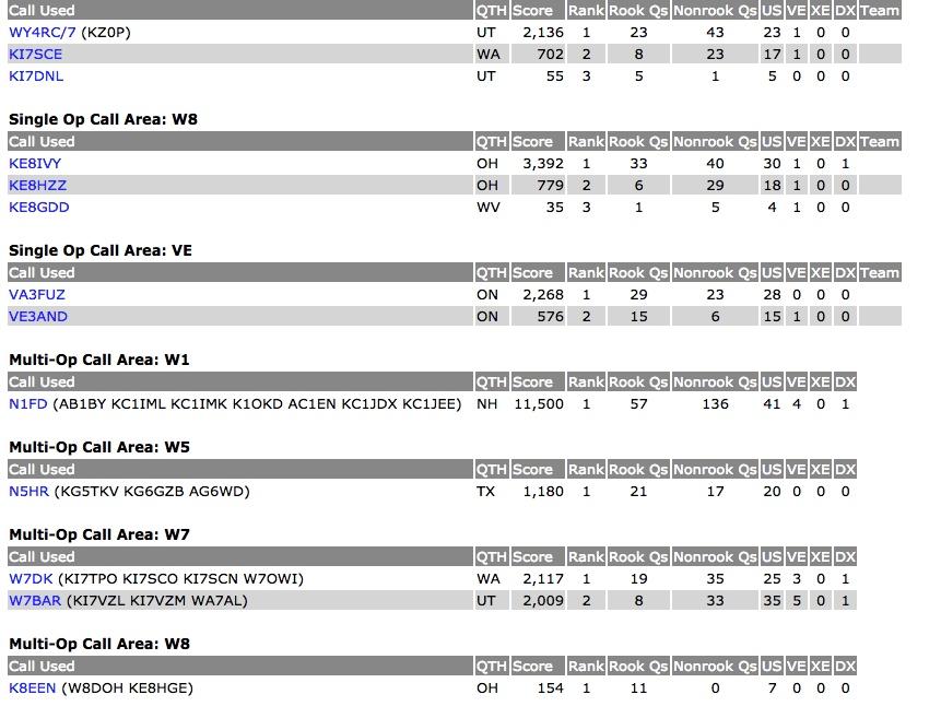 ARRL Rookie Roundup SSB Scores