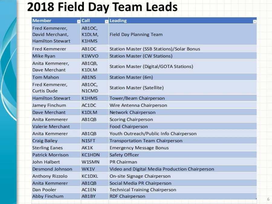 2018 Field Day Team Leaders