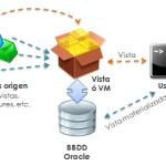 Diferencias entre una Vista y una Vista Materializada en Oracle
