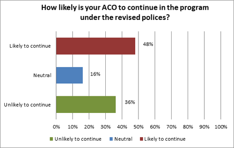 Key Findings From Aco Poll On Cms S Proposed Pathways To Success Rule
