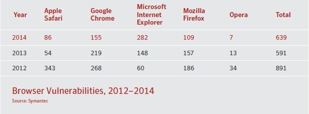 browser_vulnerabilities_norton_study