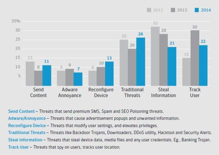 mobile_malware_behaviour