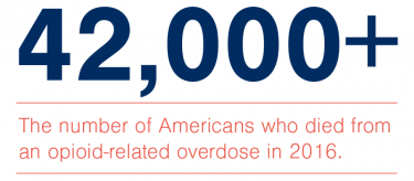 42,000+ The number of Americans who died from an opioid-related overdose in 2016.