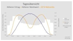 das Diagramm zeigt die Tagesübersicht des Stromertrags mit einem Solarzaun von Next2Sund