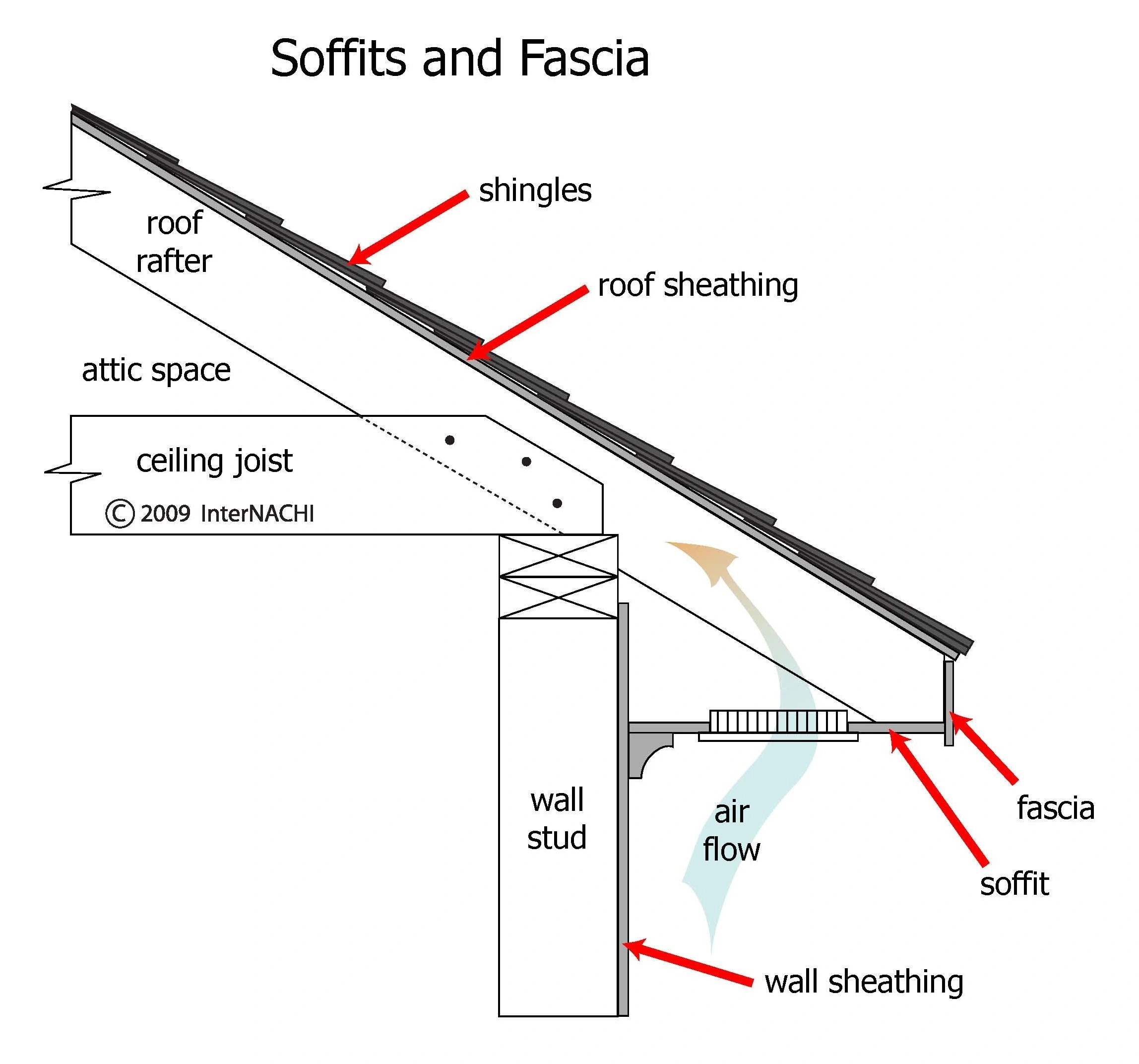 Roofs Roof Fascia
