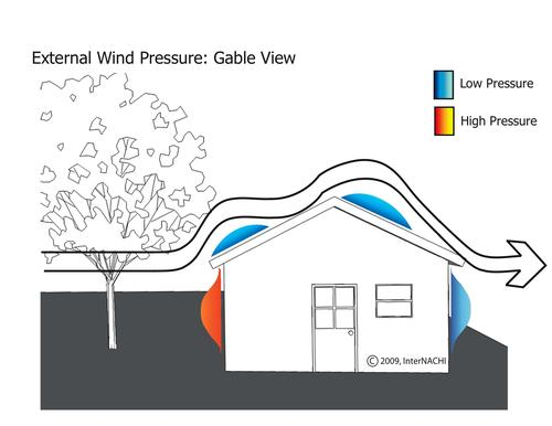 Areas of high and low pressure can cause roof failure