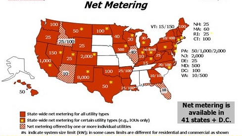 Net metering laws differ by state. Source - the Interstate Renewable Energy Council