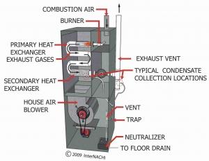 gas furnace inspection checklist