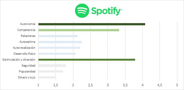 Gráfica de resultados de la evaluación de necesidades en Spotify. Los resultados se describen a continuación.