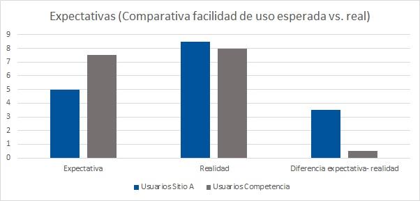 Gráfico. Resultados de expectativas (comparación entre la facilidad de uso esperada vs. la real). La diferencia positiva es mayor para los usuarios del sitio que para los usuarios de la competencia.