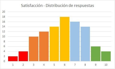 Gráfico. Distribución de las respuestas de satisfacción por puntuaciones: la mayoría se concentra entre los 6, 7 y 8 puntos.