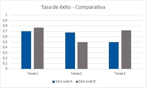 Resultados para tasa de éxito (Comparativa). En el sitio web A la tasa de éxito para cada tarea es: T1 (0,7), T2 (0,68), T3 (9,5). En el sitio web B es T1 (0,77), T2 (0,5), T3 (0,72)