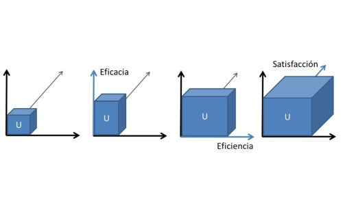 La usabilidad a través de sus dimensiones principales: eficacia, eficiencia y satisfacción.