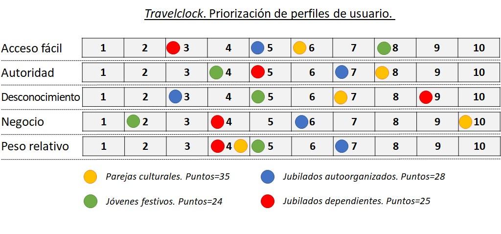 Tabla de cálculo para la priorización de usuarios para las entrevistas. El resultado del cálculo es: Parejas culturales (35 puntos), Jubilados autoorganizados (28 puntos); Jóvenes festivos (24 puntos); Jubilados dependientes (25 pùntos)