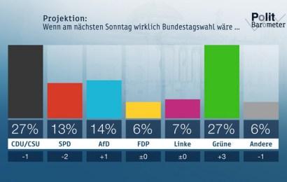 ZDF-Politbarometer September II 2019 Klimadebatte stärkt die Grünen – Union und SPD auf Tiefststand