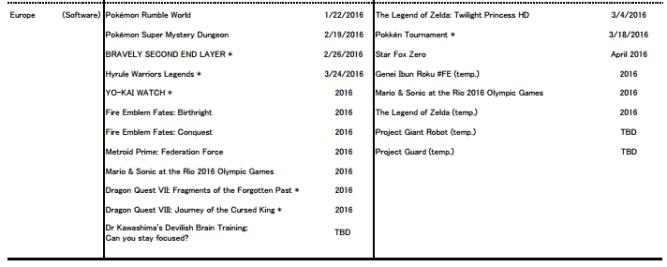 Nintendo resultados 2015