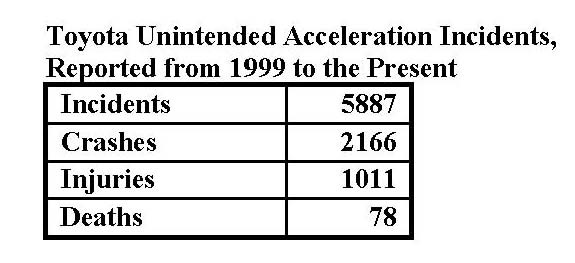 Toyota Sudden Unintended Acceleration (SUA) Numbers