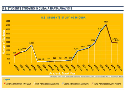 students in cuba line graph