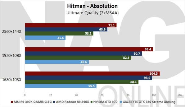 GIGABYTE Geforce GTX 950 Hitman