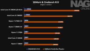AMD-Ryzen-7-2700X-3DMark-n-Physics-Benchmarks