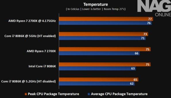 Intel-Core-i7-8086K-review-Temperature---8086K
