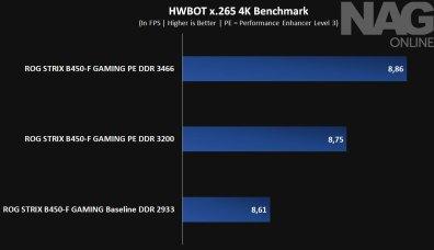 ASUS-ROG-STRIX-B450-F-GAMING-motherboard-review-image-2