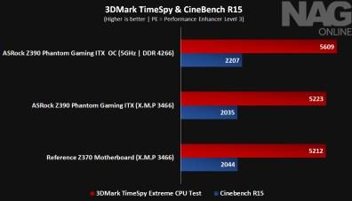 ASRock Z390 ITX-AC_3DMark_CBR15