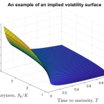 Fast Implied Volatilities in the NAG Library
