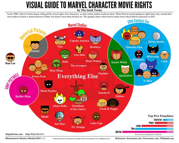 Marvel character rights