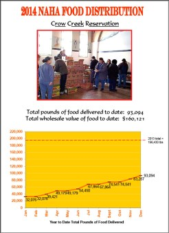 2014 Crow Creek Reservation Food Distribution