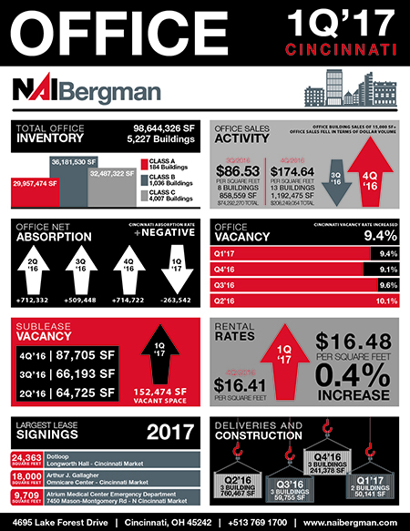 NAI Bergman, Leasing, Selling, Commercial Real Estate, CRE, Cincinnati Commercial Real Estate, Property Management, Cincinnati, Dayton, Office, Retail, Industrial, Medical, Multi Family, Land, Investment, Cincinnati News, Dayton News, Office Market Reports, Market Reports, Quarter One, Quarter One Market Reports, Office Quarter One, Cincinnati Office