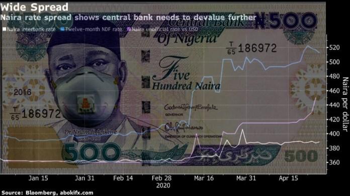 Nigeria WeekAhead FX: Naira seen weaken against US Dollar