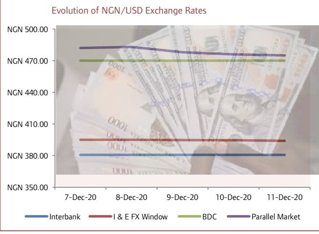 Naira Gains against the USD at I&E FX Window on Rising Crude oil Prices…