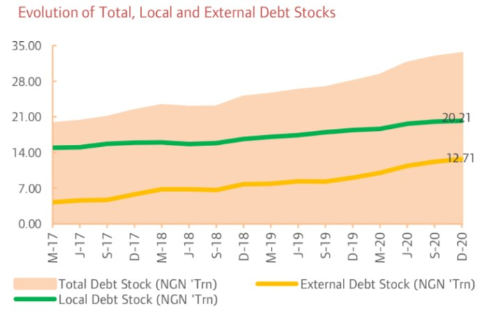 Nigeria's Debt Rises to N32.92 Trillion in FY 2020 on Foreign Debt