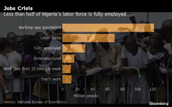 NIgeria see unemployment quadrupled to 33% since Buhari took office in 2015 as graduates live from hand to mouth