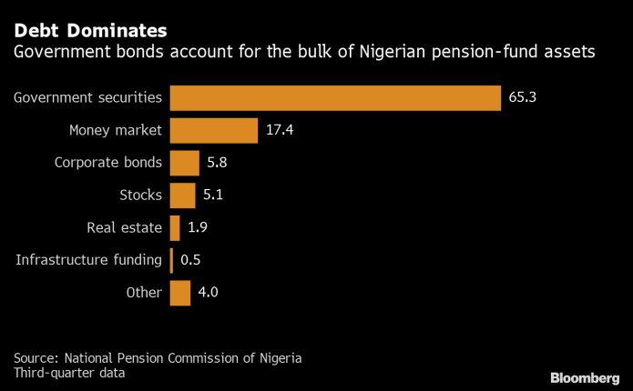 Pension Fund Administrators Reduce Positions in T-bills, Target Long-dated Securities, Equities Market in 2020…
