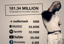 """Made in Lagos"" album breaks 21 records as it hits 181 Million streams in 1 month"