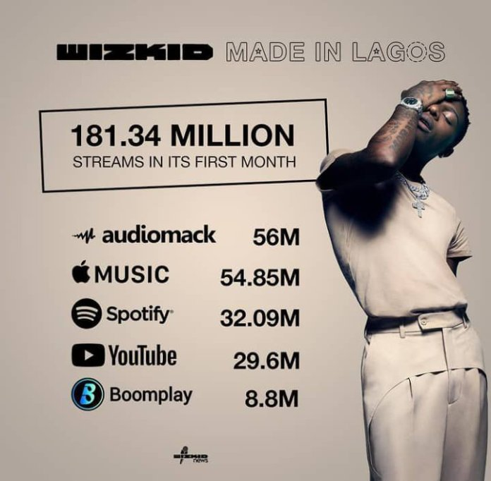 """""""Made in Lagos"""" album breaks 21 records as it hits 181 Million streams in 1 month"""